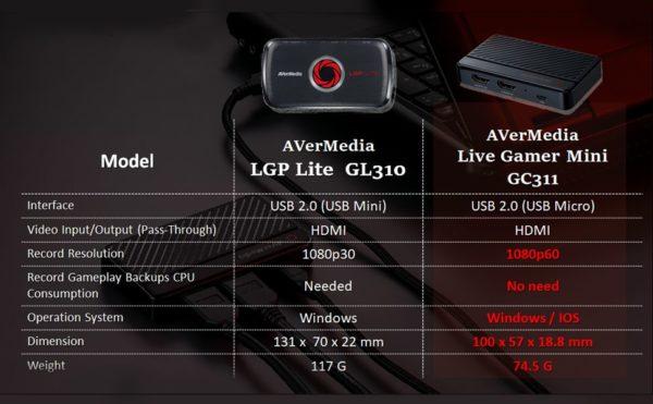 Avermedia GL310 oficomputo
