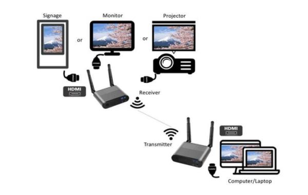 Transmisor hdmi inalambrico oficomputo
